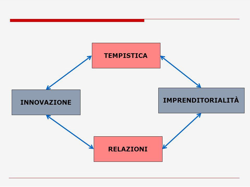TEMPISTICA IMPRENDITORIALITÀ INNOVAZIONE RELAZIONI
