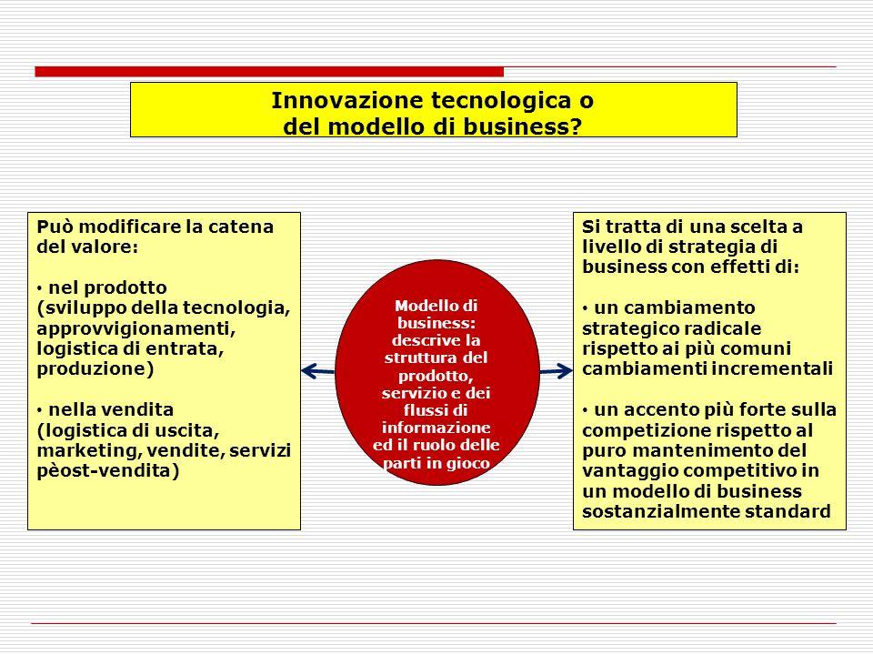 Innovazione tecnologica o del modello di business