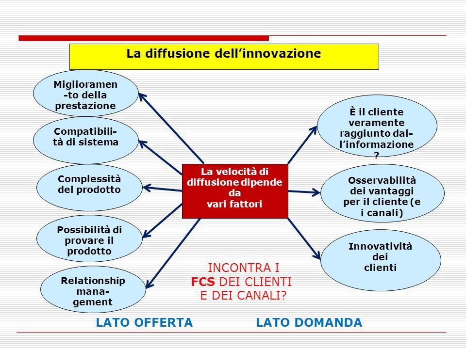 La diffusione dell'innovazione