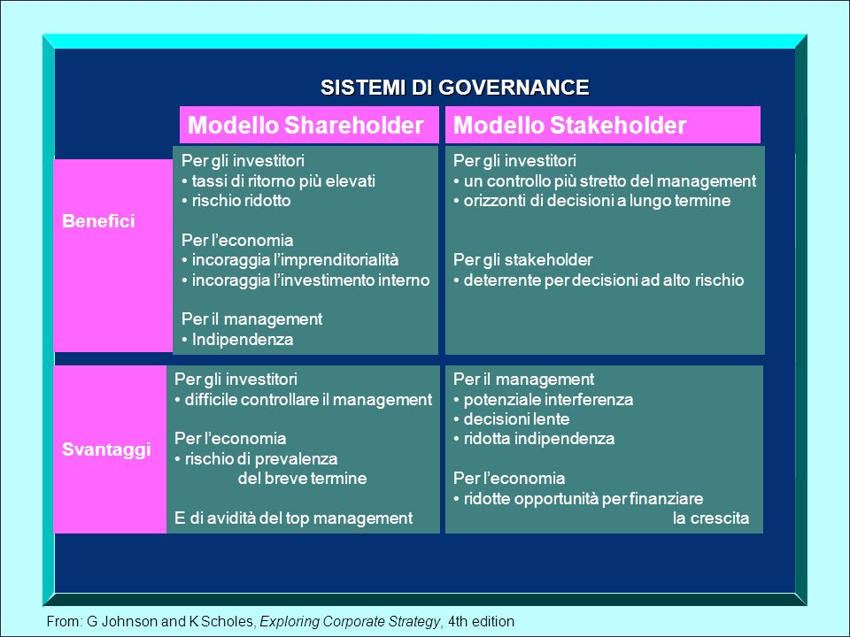 Modello Shareholder Modello Stakeholder SISTEMI DI GOVERNANCE Benefici