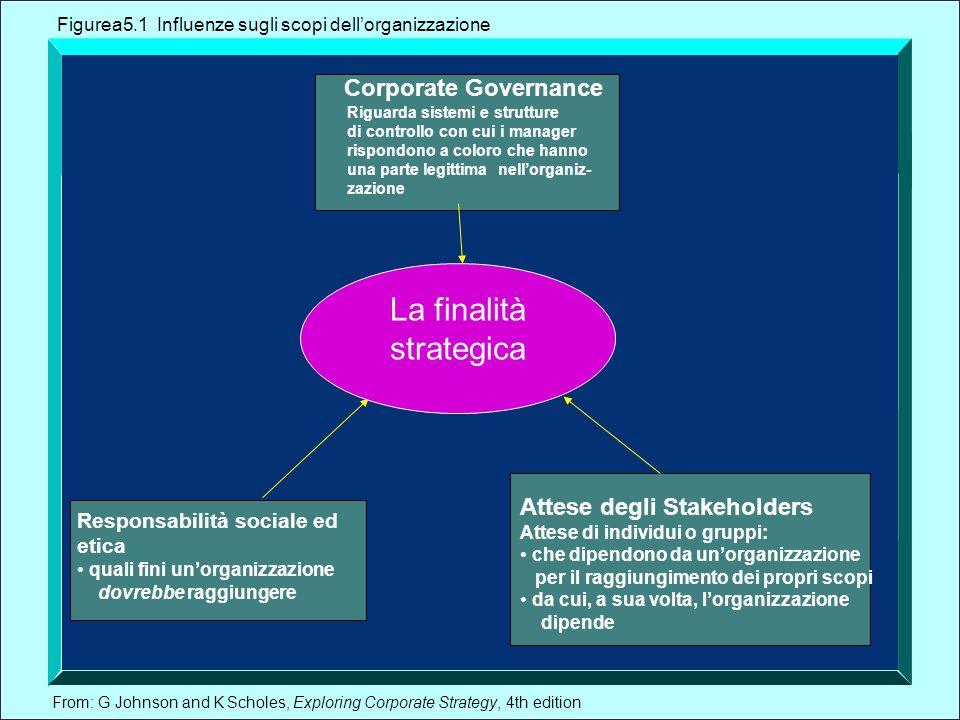 La finalità strategica Corporate Governance Attese degli Stakeholders