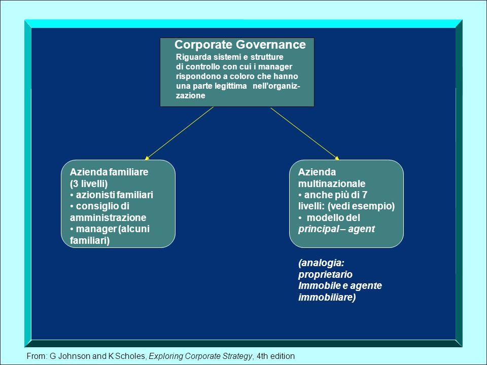 Corporate Governance Azienda familiare (3 livelli) azionisti familiari