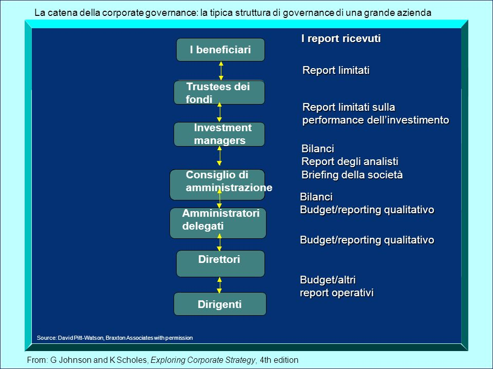 performance dell'investimento Investment managers Bilanci