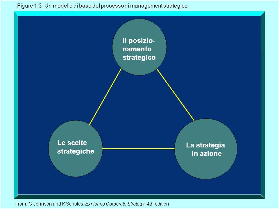 Il posizio- namento strategico Le scelte La strategia strategiche