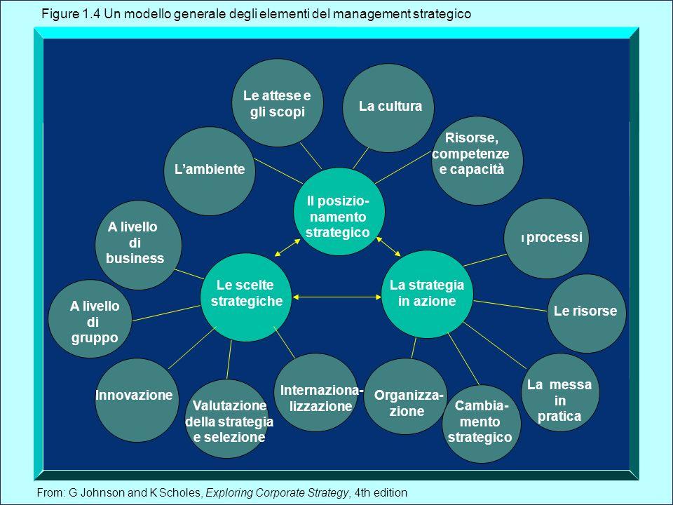 Figure 1.4 Un modello generale degli elementi del management strategico