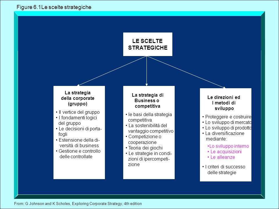 Figure 6.1Le scelte strategiche