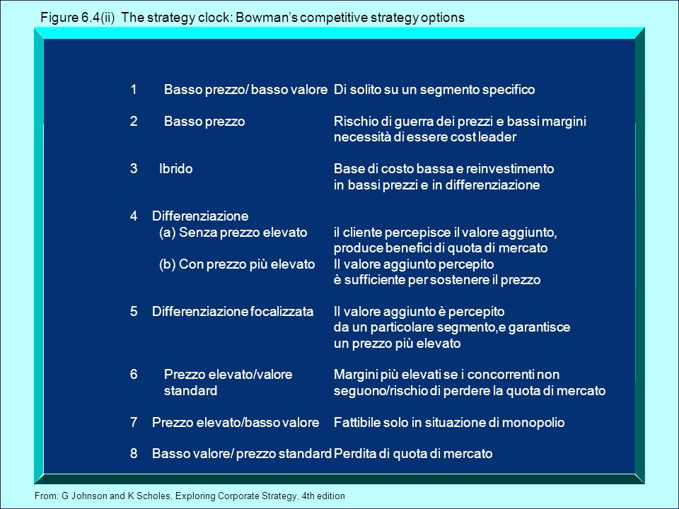 Figure 6.4(ii) The strategy clock: Bowman's competitive strategy options