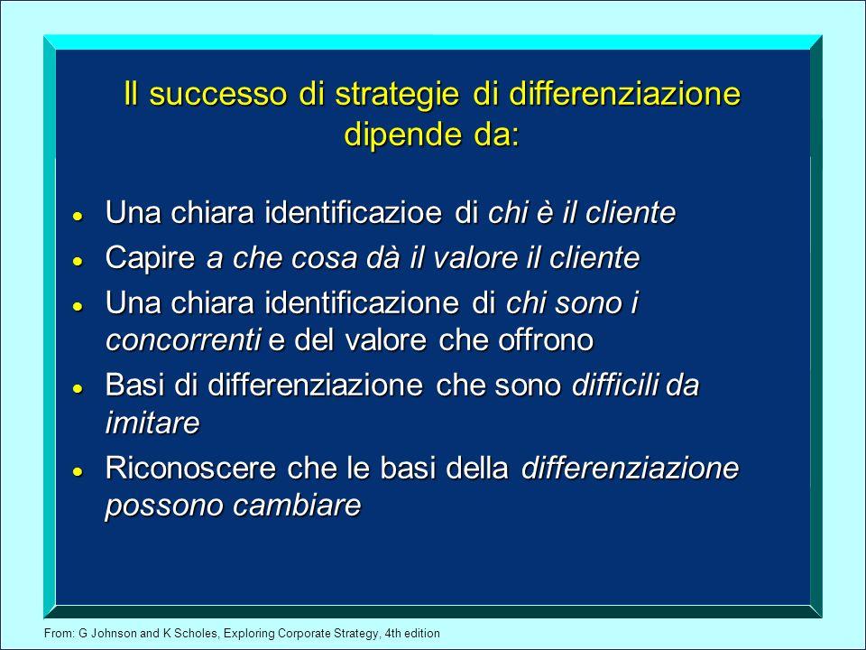 Il successo di strategie di differenziazione dipende da: