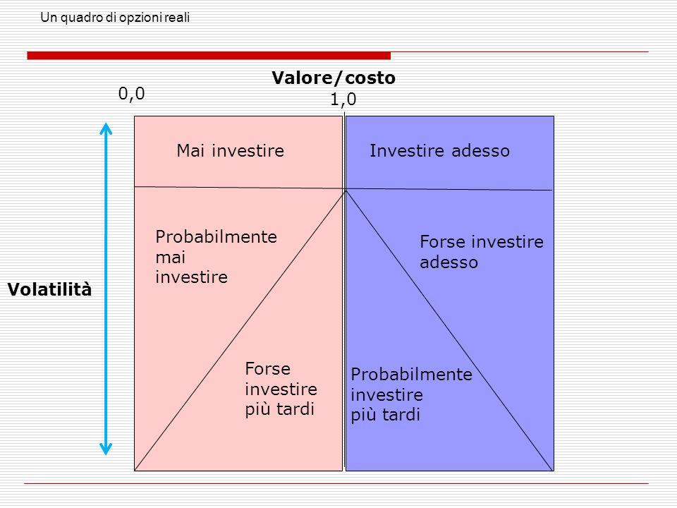 Valore/costo 0,0 1,0 Mai investire Investire adesso Probabilmente mai