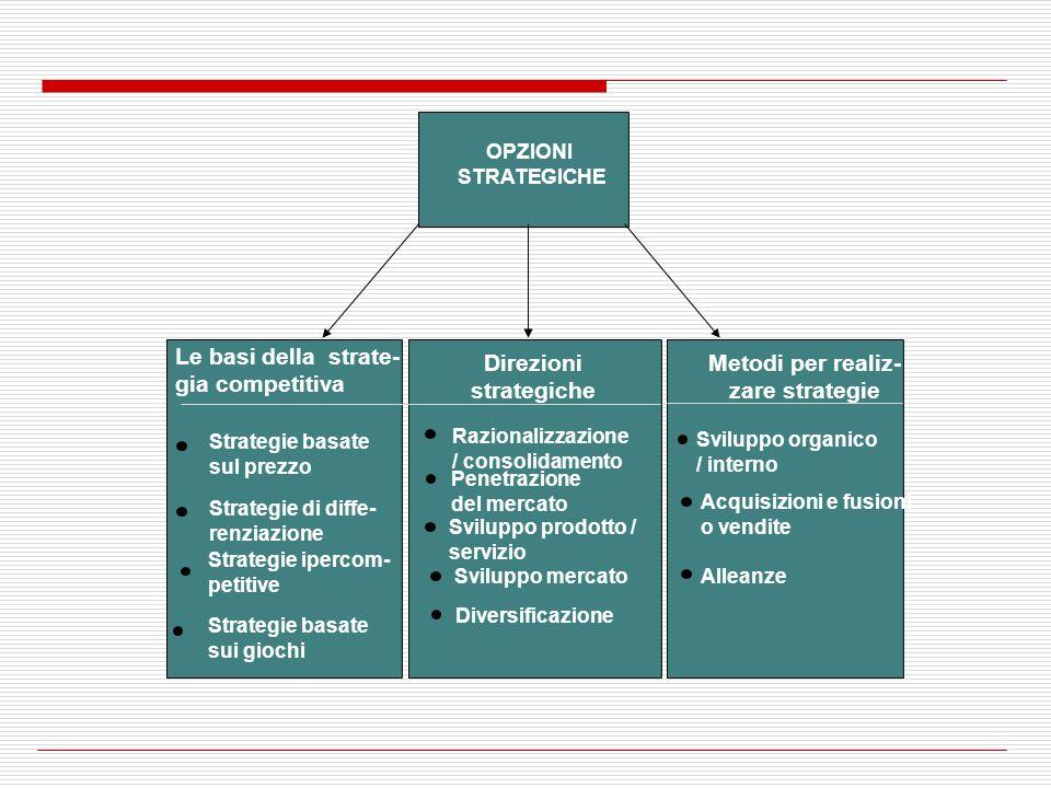Direzioni strategiche Metodi per realiz- zare strategie