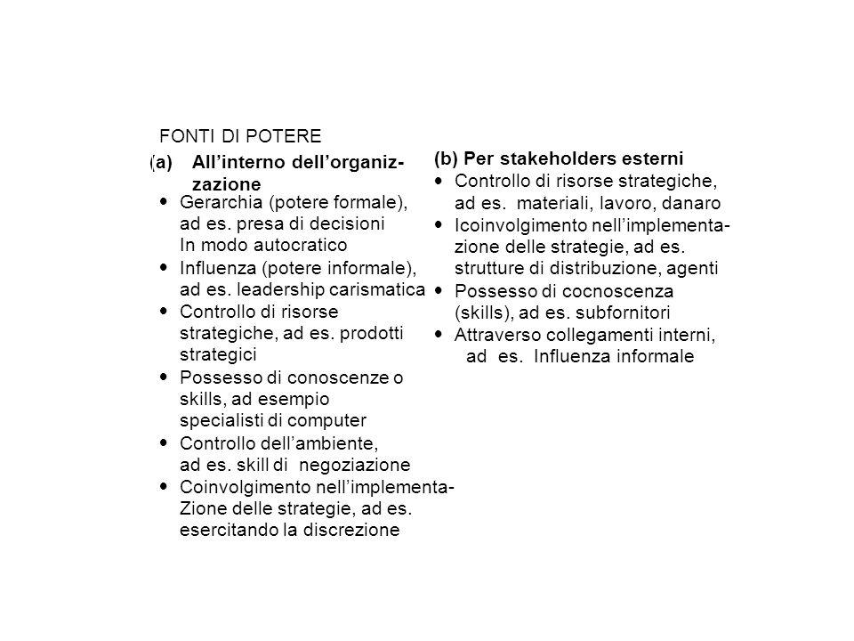 All'interno dell'organiz- zazione (b) Per stakeholders esterni ·