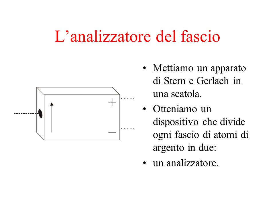 L'analizzatore del fascio