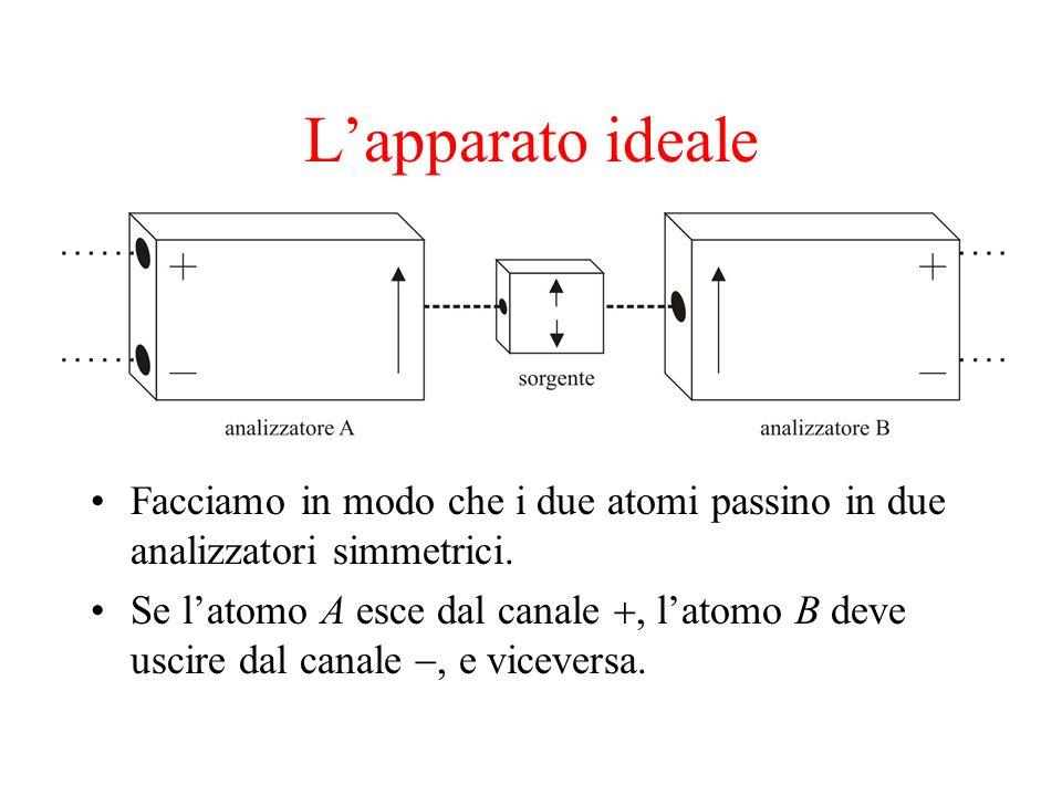 L'apparato ideale Facciamo in modo che i due atomi passino in due analizzatori simmetrici.