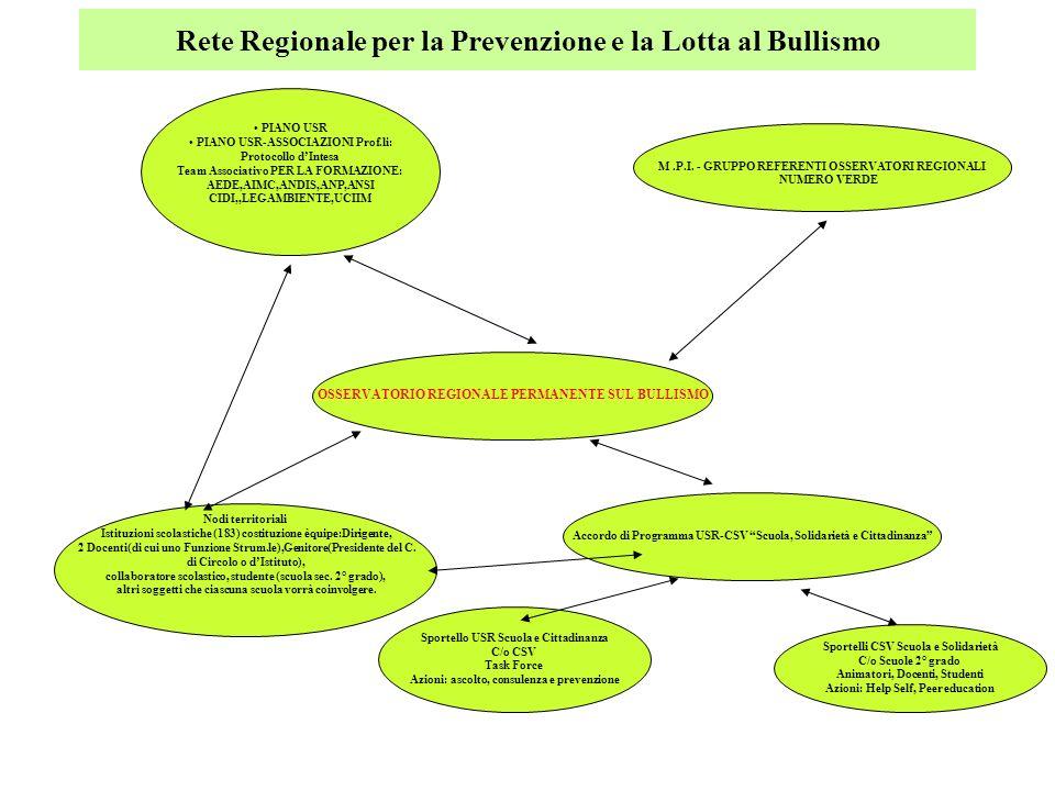 Rete Regionale per la Prevenzione e la Lotta al Bullismo