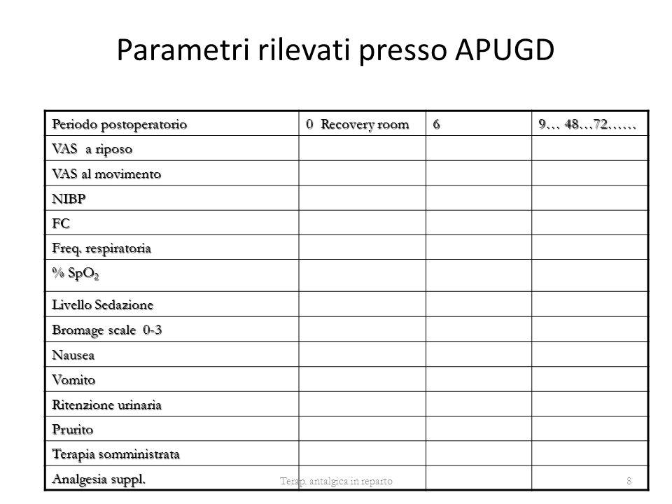 Parametri rilevati presso APUGD