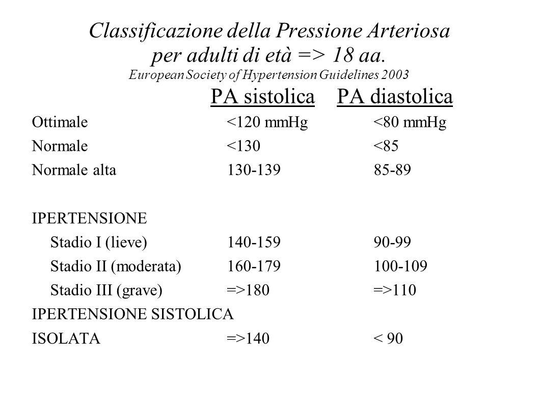 PA sistolica PA diastolica
