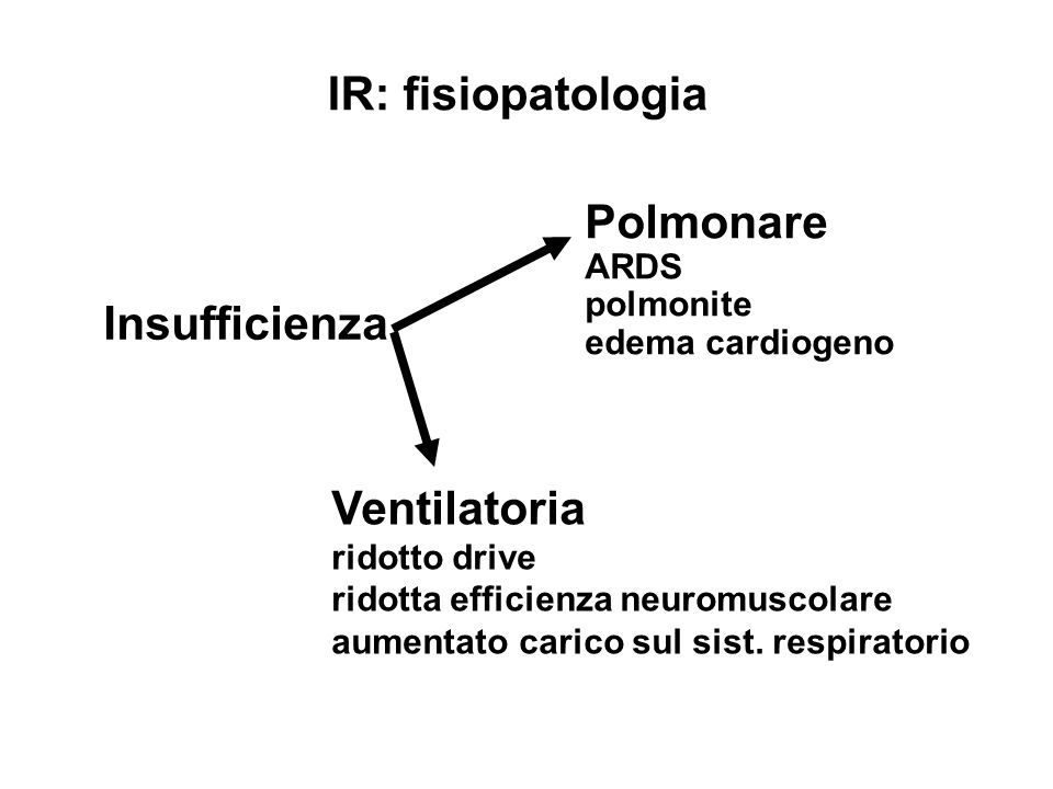 IR: fisiopatologia Polmonare Insufficienza Ventilatoria ARDS polmonite