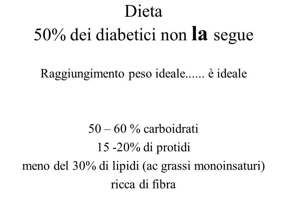 Dieta 50% dei diabetici non la segue