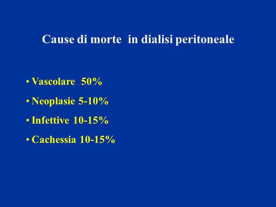 Cause di morte in dialisi peritoneale