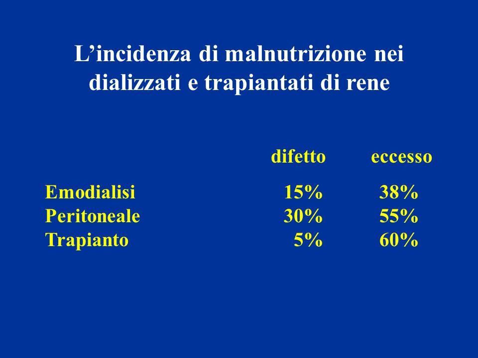 L'incidenza di malnutrizione nei dializzati e trapiantati di rene