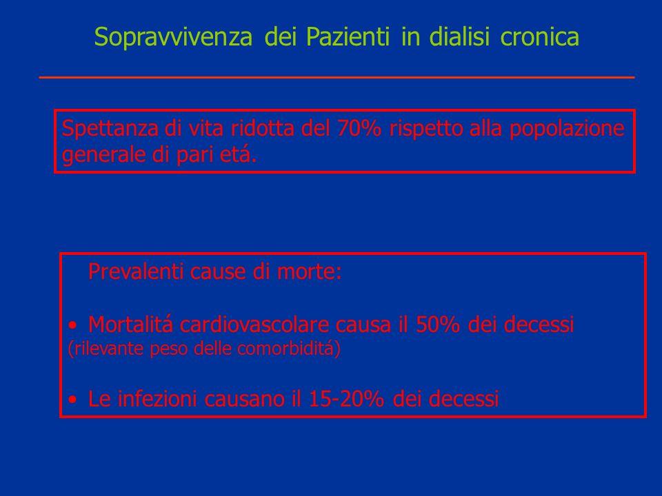 Sopravvivenza dei Pazienti in dialisi cronica
