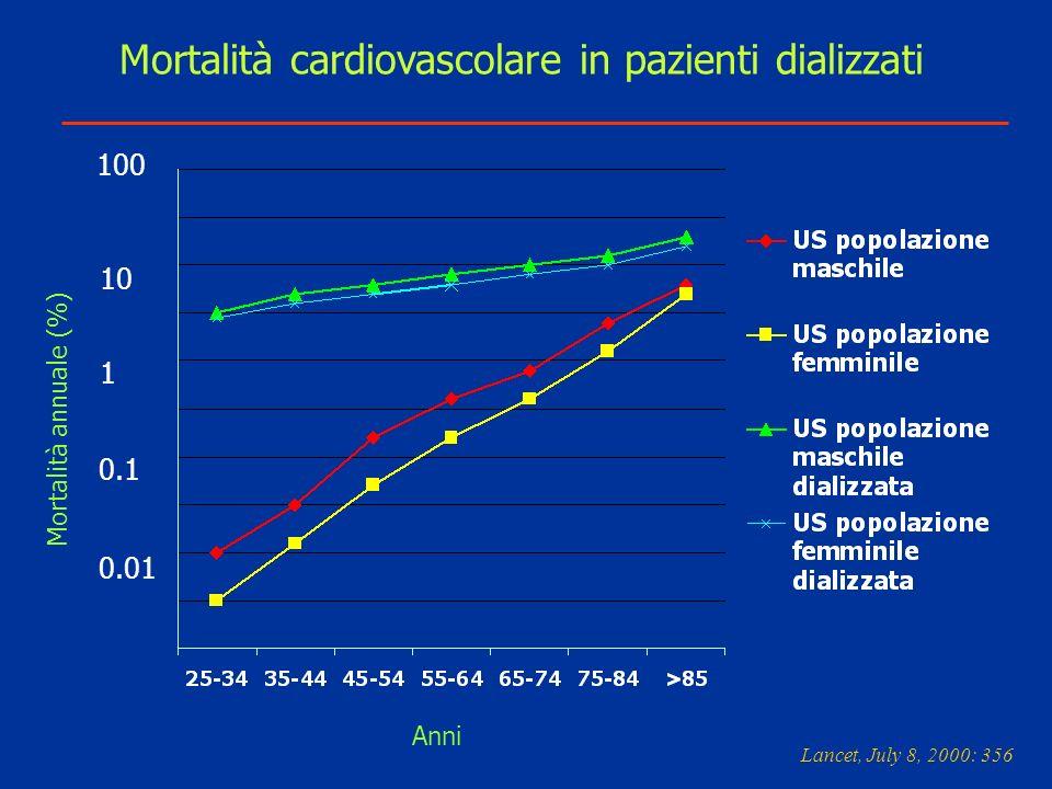 Mortalità cardiovascolare in pazienti dializzati