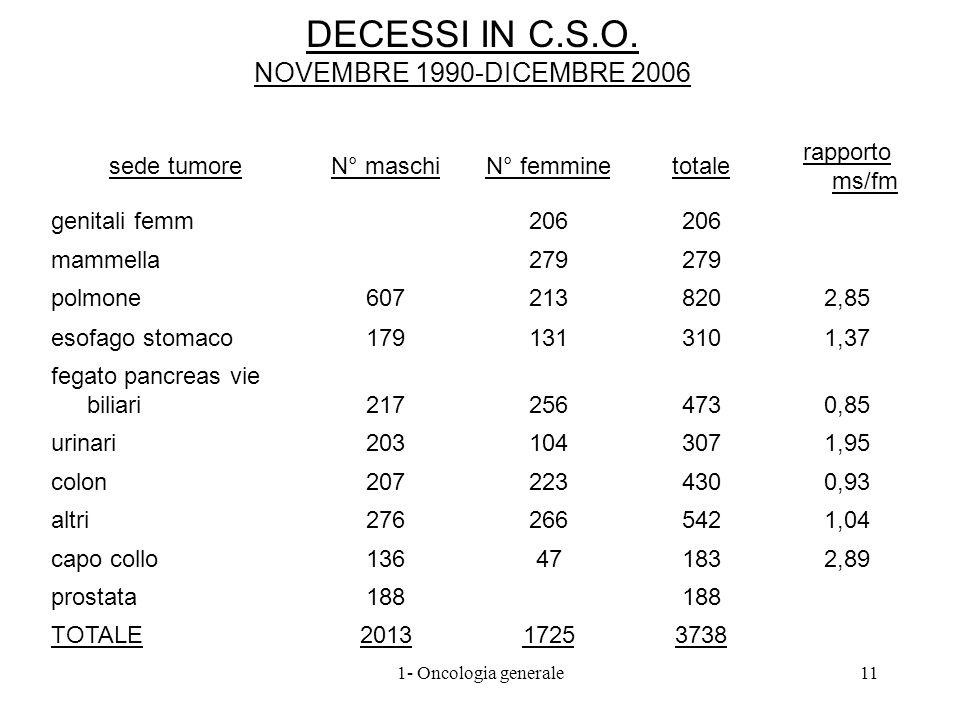 DECESSI IN C.S.O. NOVEMBRE 1990-DICEMBRE 2006