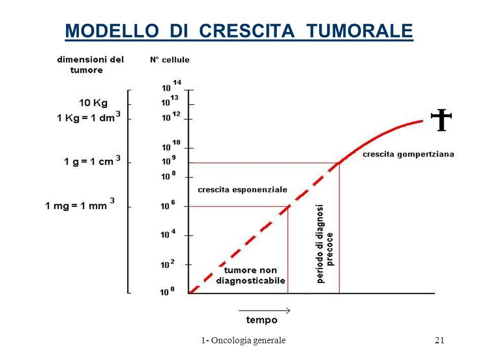 MODELLO DI CRESCITA TUMORALE