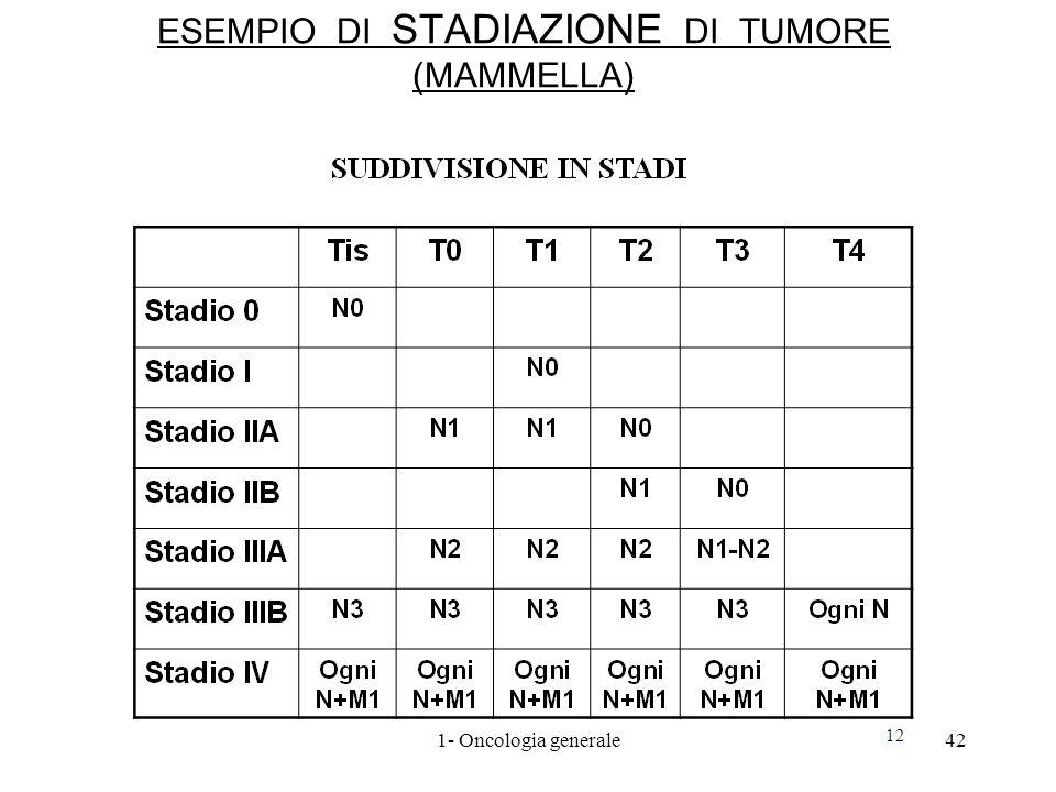 ESEMPIO DI STADIAZIONE DI TUMORE (MAMMELLA)