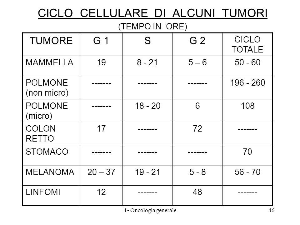 CICLO CELLULARE DI ALCUNI TUMORI (TEMPO IN ORE)