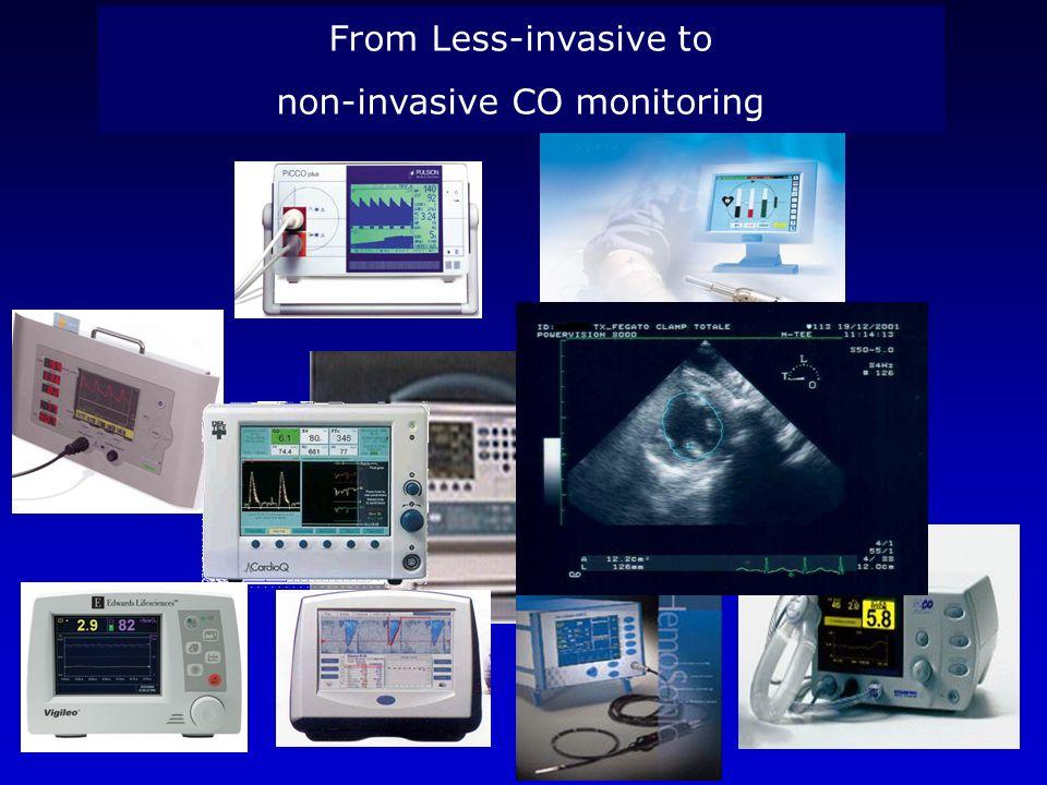 non-invasive CO monitoring
