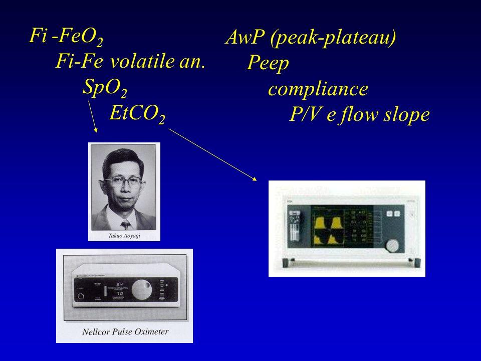 AwP (peak-plateau) Peep compliance P/V e flow slope Fi -FeO2 Fi-Fe volatile an. SpO2 EtCO2