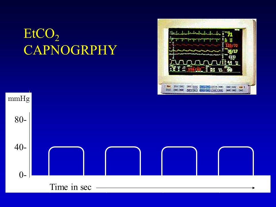 EtCO2 CAPNOGRPHY mmHg 80- 40- 0- Time in sec