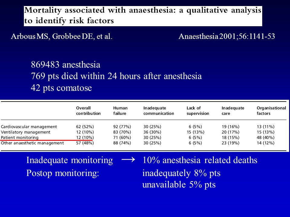 769 pts died within 24 hours after anesthesia 42 pts comatose