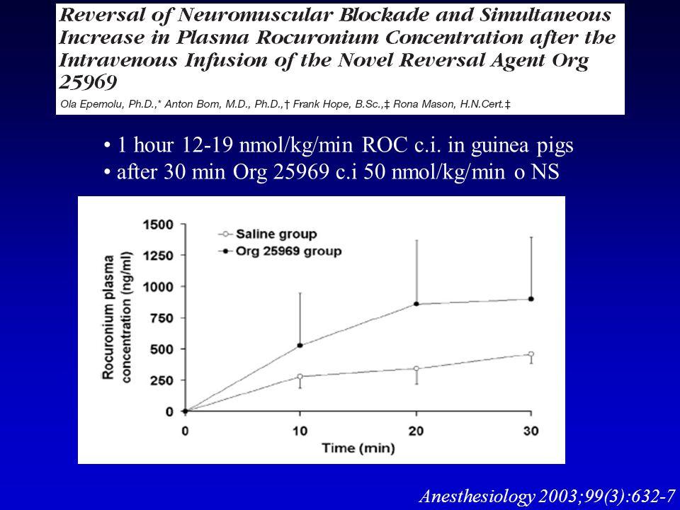 1 hour 12-19 nmol/kg/min ROC c.i. in guinea pigs