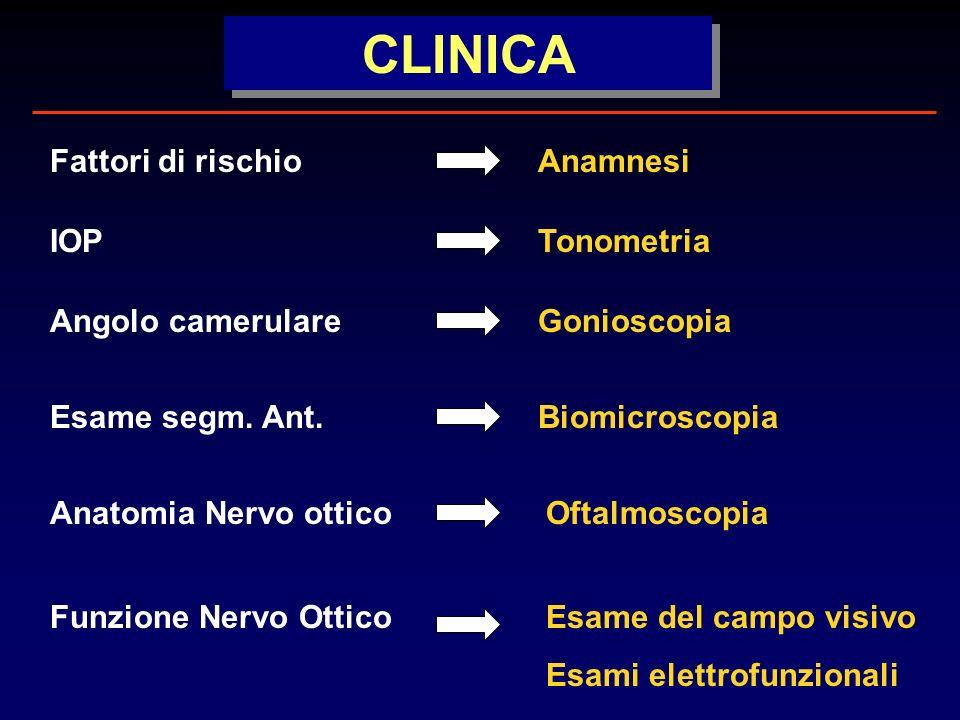 CLINICA Fattori di rischio Anamnesi IOP Tonometria Angolo camerulare