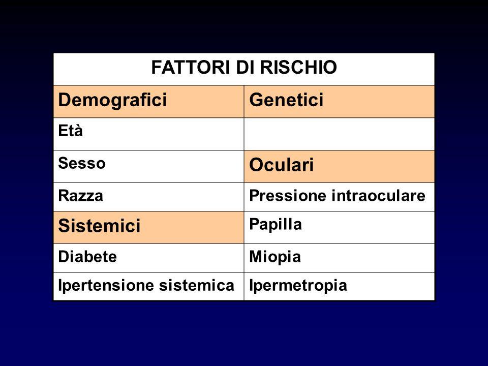 FATTORI DI RISCHIO Demografici Genetici Oculari Sistemici Età Sesso