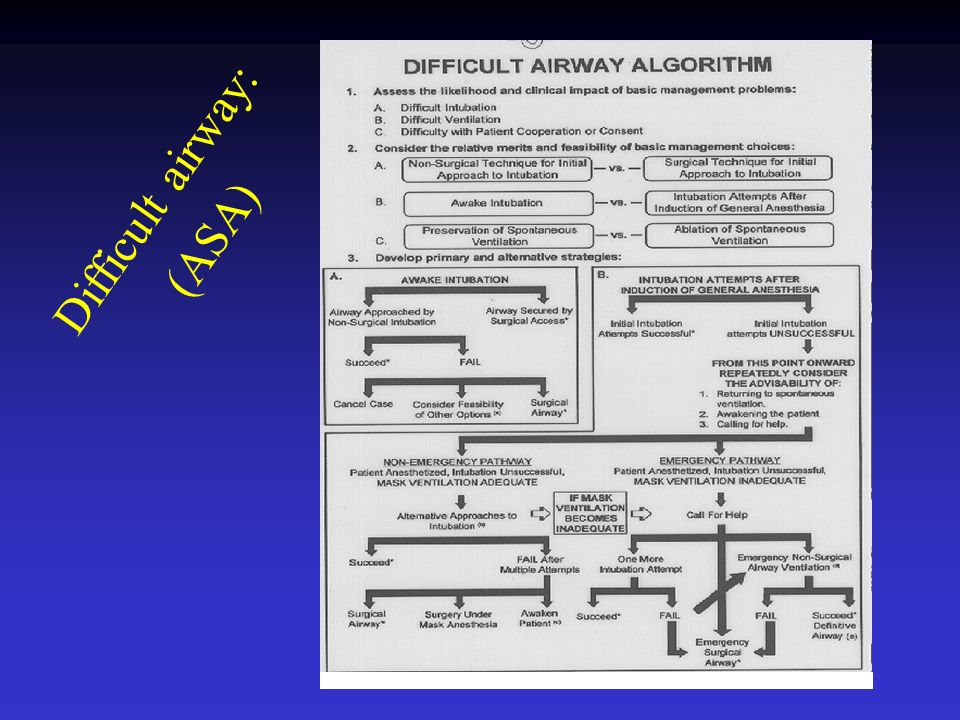 Difficult airway: (ASA)