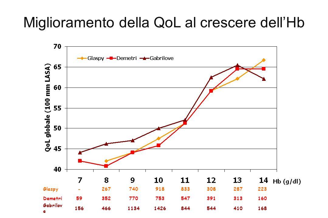 Miglioramento della QoL al crescere dell'Hb