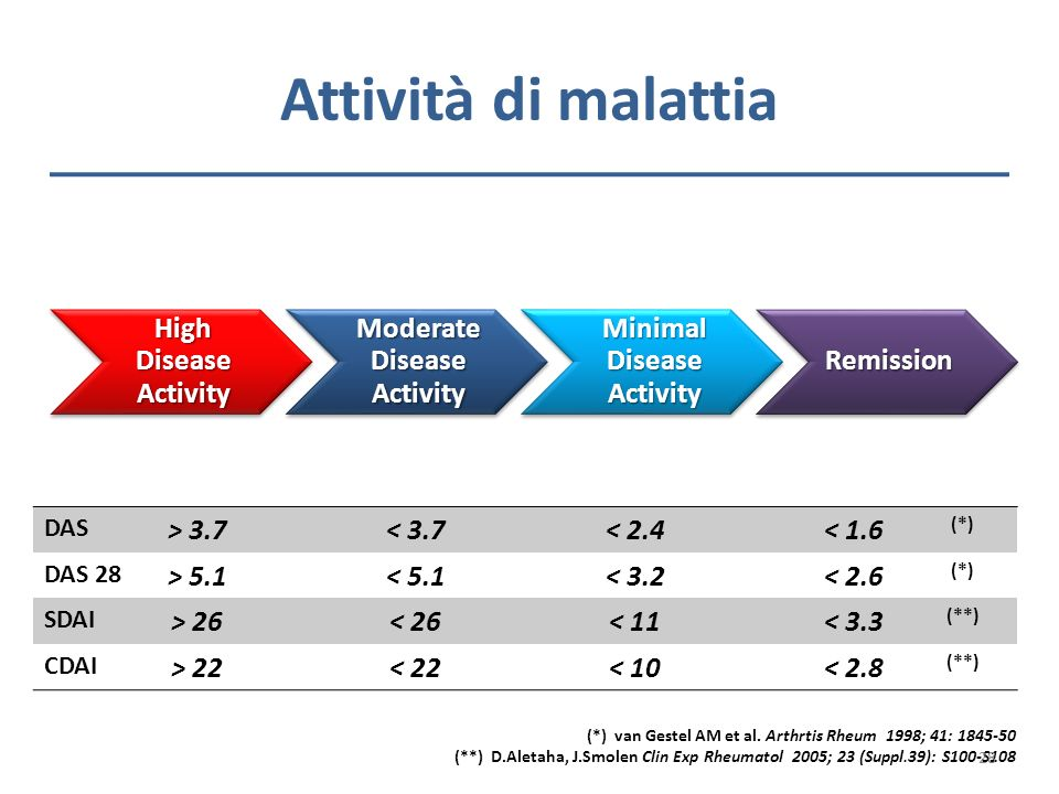 Moderate Disease Activity Minimal Disease Activity