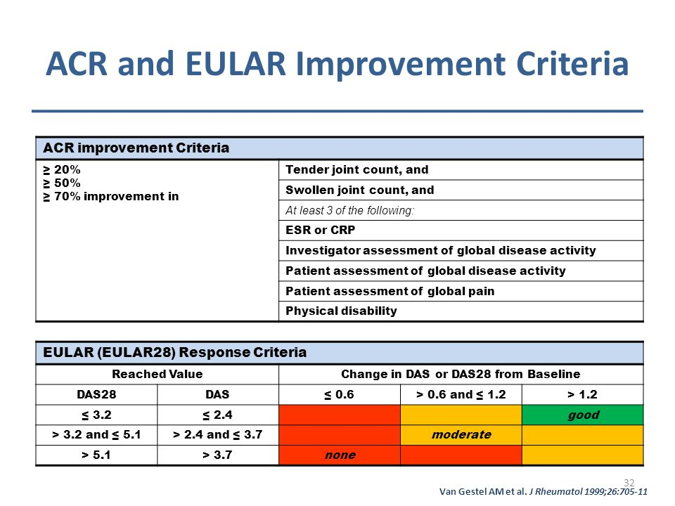 ACR and EULAR Improvement Criteria