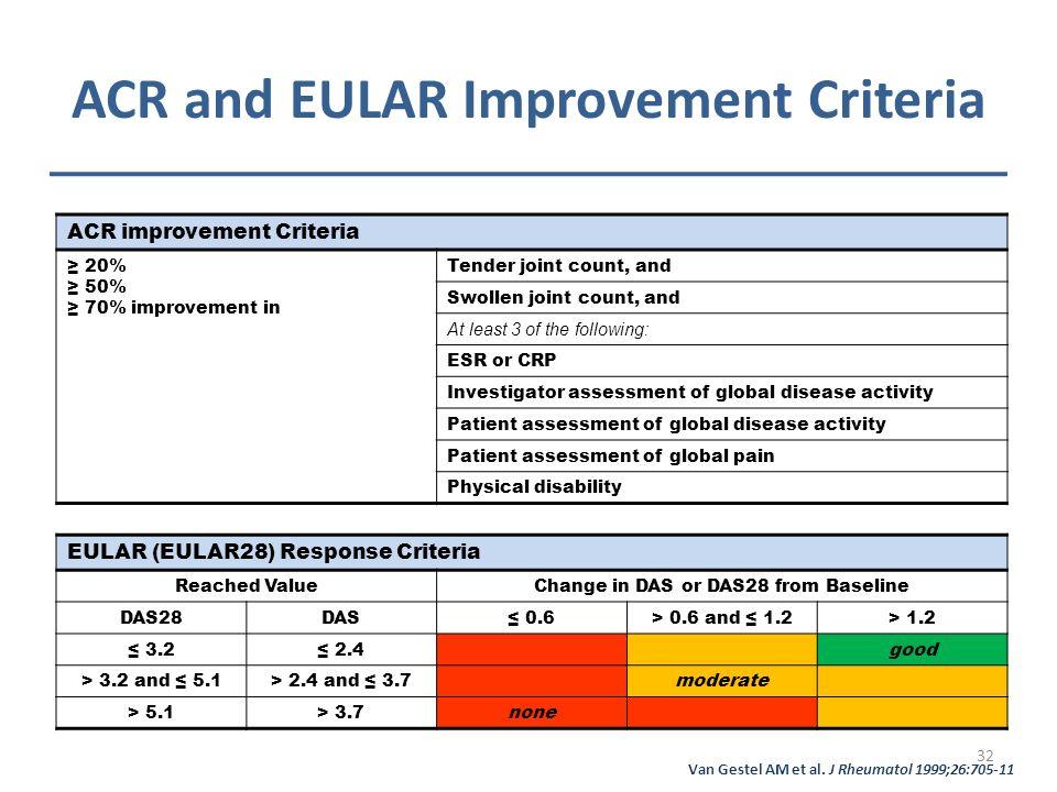 ACR and EULAR Improvement Criteria