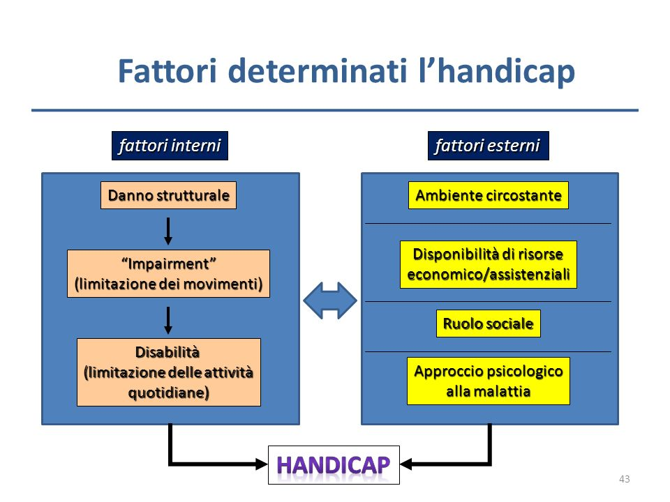 Fattori determinati l'handicap
