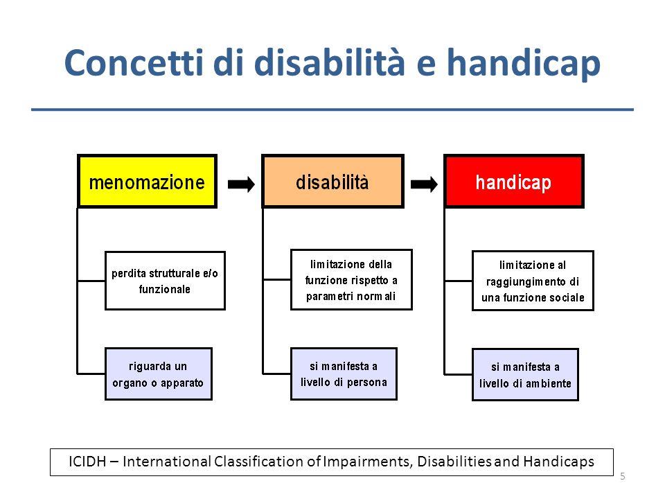 Concetti di disabilità e handicap