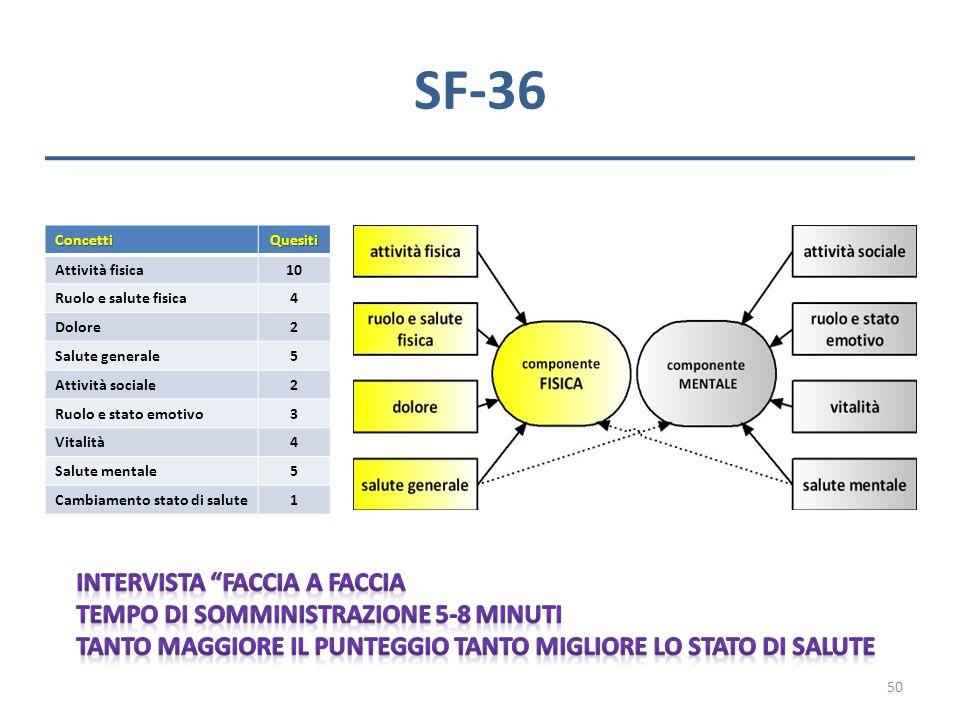 SF-36 Intervista faccia a faccia Tempo di somministrazione 5-8 minuti