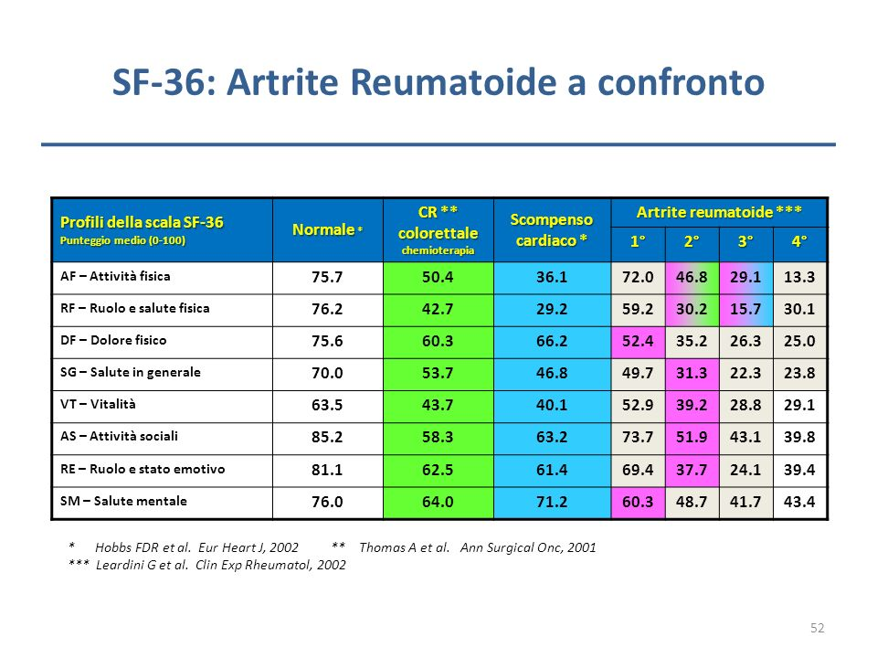 SF-36: Artrite Reumatoide a confronto
