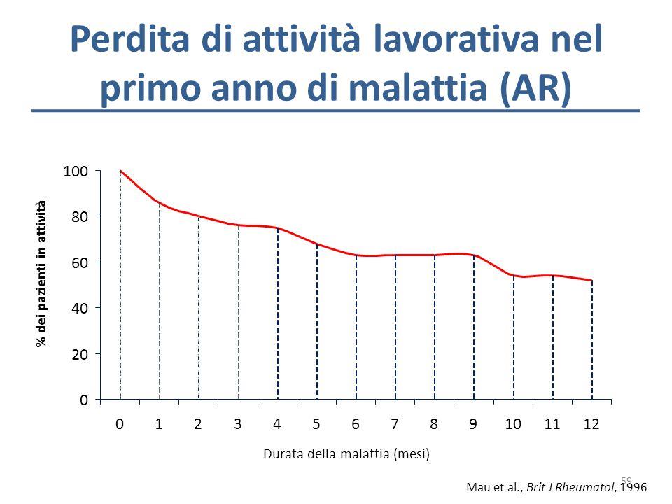 Perdita di attività lavorativa nel primo anno di malattia (AR)