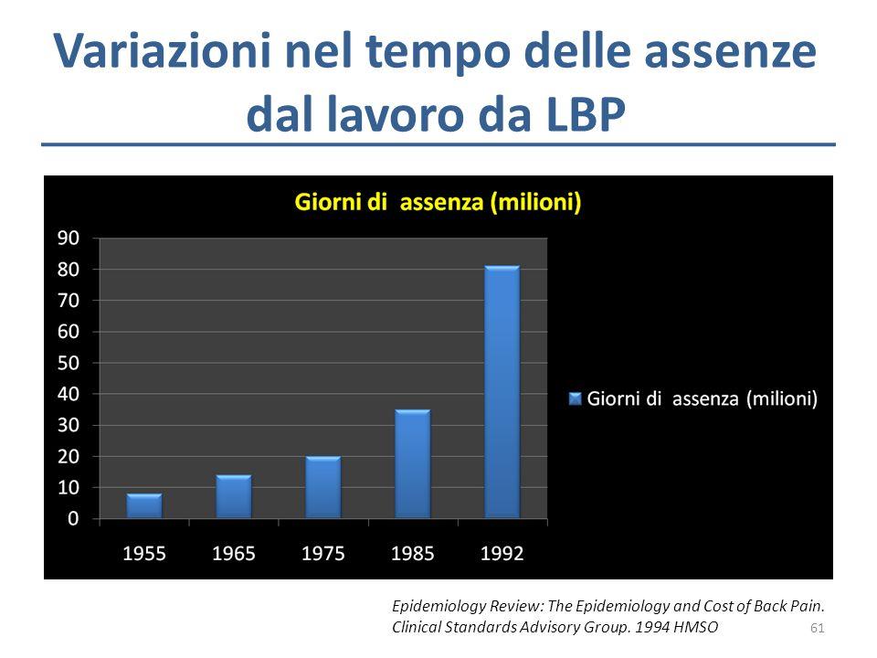 Variazioni nel tempo delle assenze dal lavoro da LBP