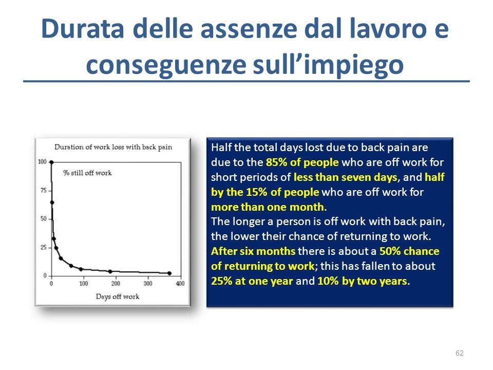 Durata delle assenze dal lavoro e conseguenze sull'impiego