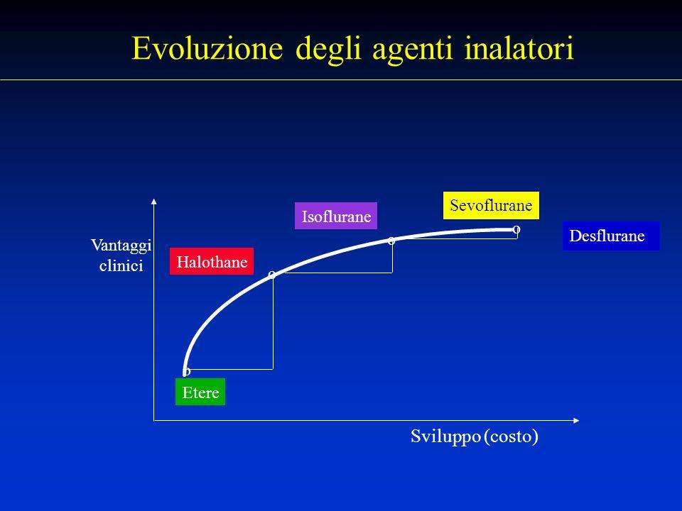 Evoluzione degli agenti inalatori